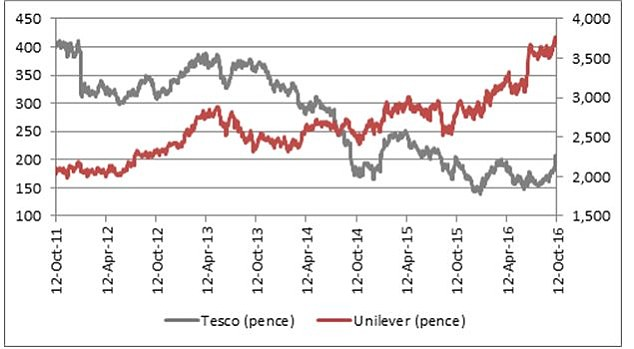 Tesco and Unilever's shares have changed since negotiations took place