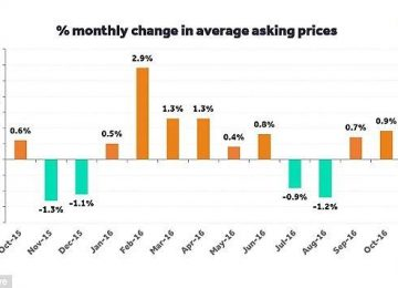 uk-house-prices-rise-0-9-month-month-october.jpg