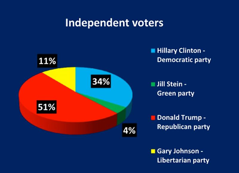 indie-voters